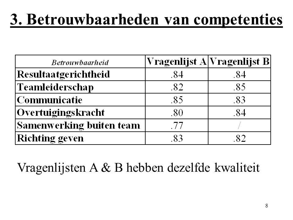 8 3. Betrouwbaarheden van competenties Vragenlijsten A & B hebben dezelfde kwaliteit