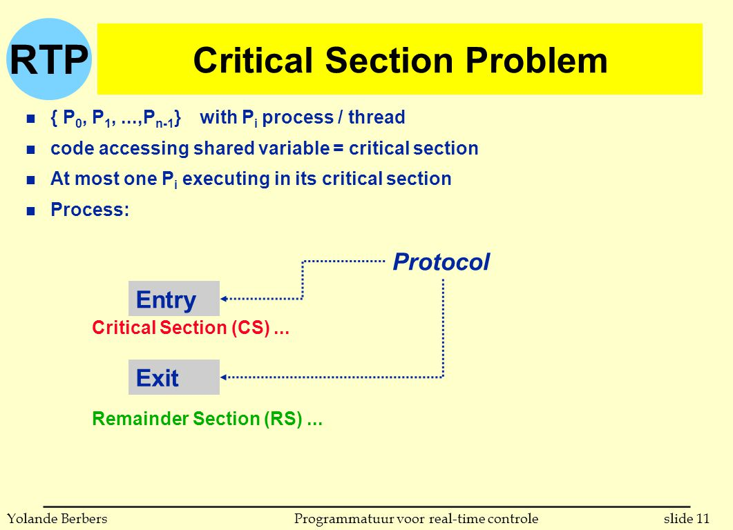 RTP slide 11Programmatuur voor real-time controleYolande Berbers Critical Section Problem n { P 0, P 1,...,P n-1 } with P i process / thread n code accessing shared variable = critical section n At most one P i executing in its critical section n Process: Critical Section (CS)...