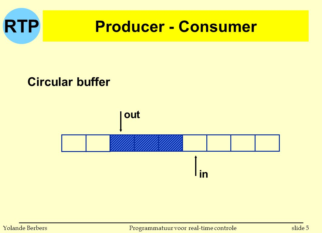 RTP slide 5Programmatuur voor real-time controleYolande Berbers Producer - Consumer out in out Circular buffer