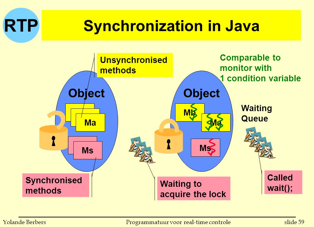 RTP slide 59Programmatuur voor real-time controleYolande Berbers Synchronization in Java Object Waiting Queue Ma Ms Ma Ms Synchronised methods Ms Unsynchronised methods Mb Ma Comparable to monitor with 1 condition variable Waiting to acquire the lock Called wait();