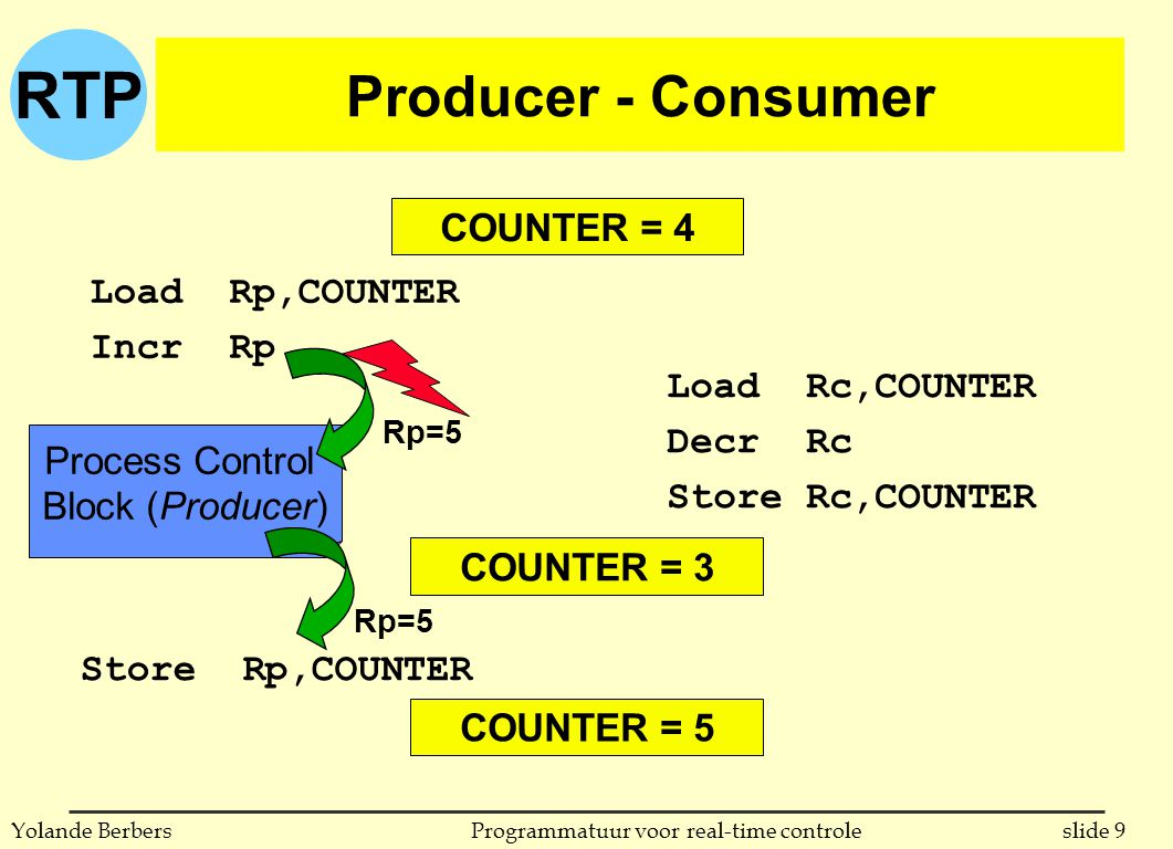 RTP slide 10Programmatuur voor real-time controleYolande Berbers Producer - Consumer COUNTER = 4 Race condition # processes manipulate same data structure outcome depends on execution order COUNTER = 3 COUNTER = 4 COUNTER = 5 (incorrect) (correct) (incorrect)