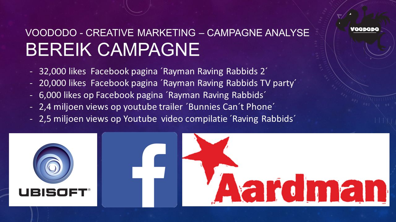 VOODODO - CREATIVE MARKETING – CAMPAGNE ANALYSE BEREIK CAMPAGNE -32,000 likes Facebook pagina ´Rayman Raving Rabbids 2´ -20,000 likes Facebook pagina ´Rayman Raving Rabbids TV party´ -6,000 likes op Facebook pagina ´Rayman Raving Rabbids´ -2,4 miljoen views op youtube trailer ´Bunnies Can´t Phone´ -2,5 miljoen views op Youtube video compilatie ´Raving Rabbids´