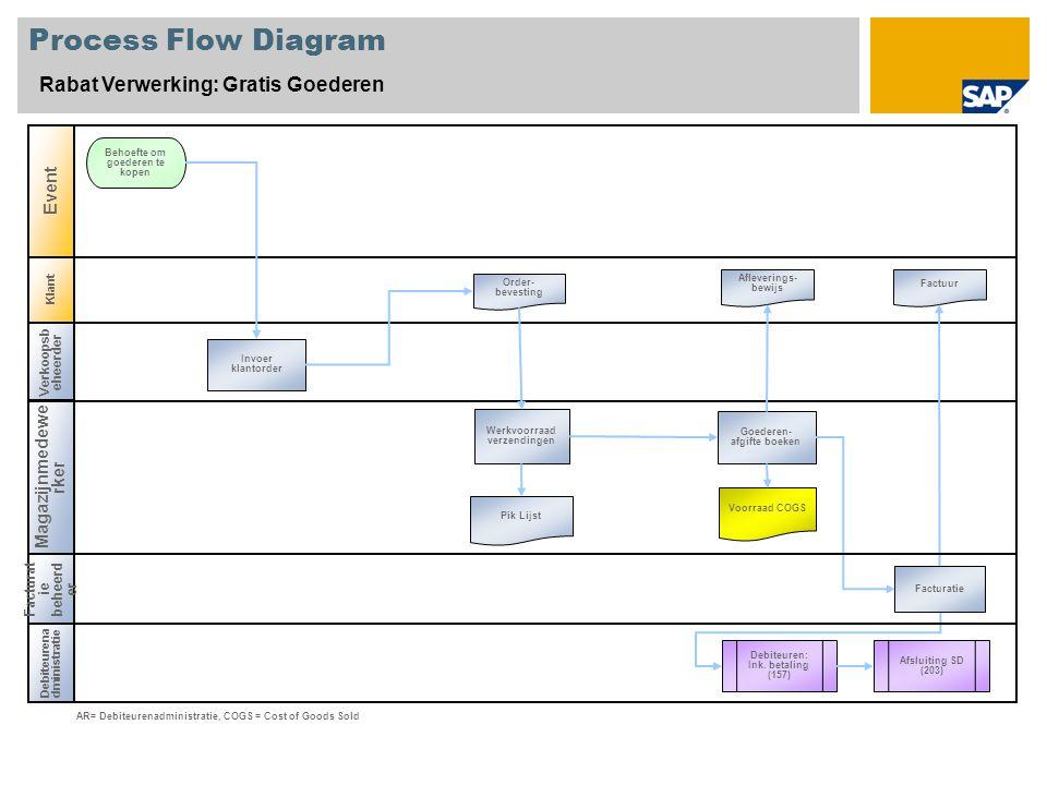 Klant Process Flow Diagram Rabat Verwerking: Gratis Goederen Verkoopsb eheerder Magazijnmedewe rker Debiteurena dministratie Event Invoer klantorder B