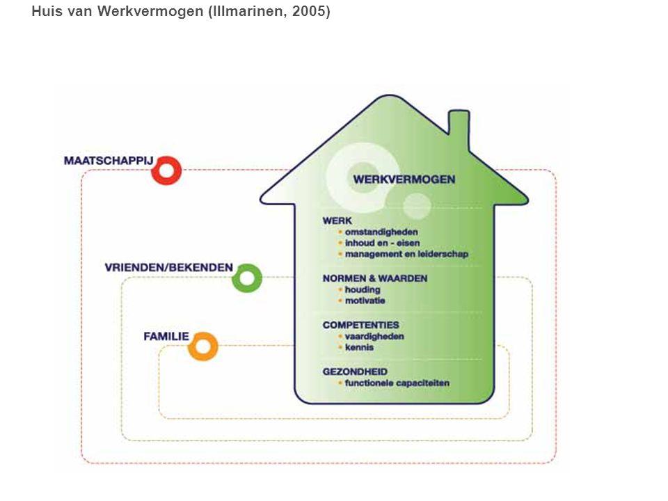 Huis van Werkvermogen (Illmarinen, 2005)