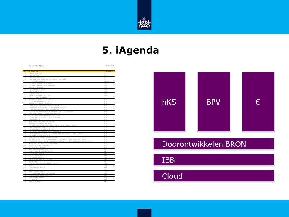 5. iAgenda hKS BPV € € Doorontwikkelen BRON IBB Cloud