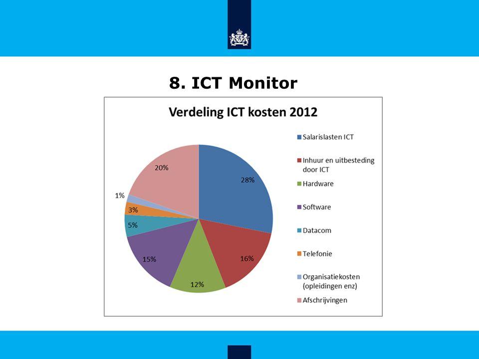 8. ICT Monitor