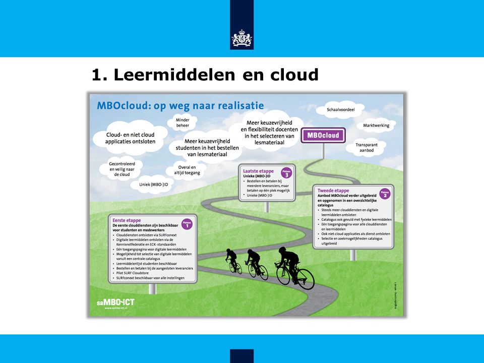 1. Leermiddelen en cloud