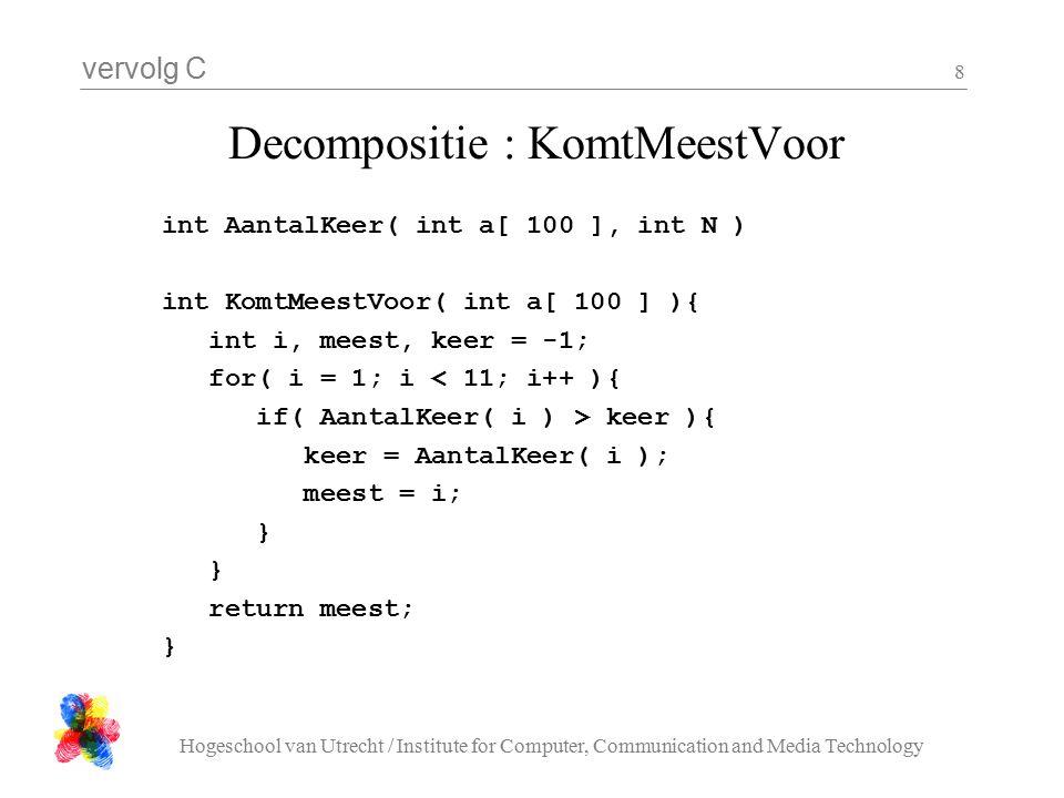 vervolg C Hogeschool van Utrecht / Institute for Computer, Communication and Media Technology 8 Decompositie : KomtMeestVoor int AantalKeer( int a[ 100 ], int N ) int KomtMeestVoor( int a[ 100 ] ){ int i, meest, keer = -1; for( i = 1; i < 11; i++ ){ if( AantalKeer( i ) > keer ){ keer = AantalKeer( i ); meest = i; } return meest; }