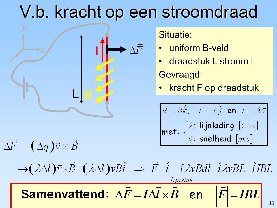 11 V.b. kracht op een stroomdraad Situatie: uniform B-veld draadstuk L stroom I Gevraagd: kracht F op draadstuk I B z y x L