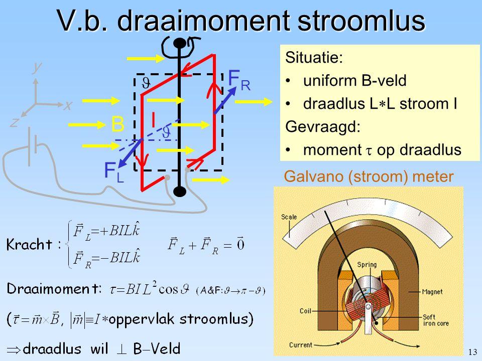 13 V.b. draaimoment stroomlus Situatie: uniform B-veld draadlus L  L stroom I Gevraagd: moment  op draadlus I z y x B Galvano (stroom) meter FLFL FR