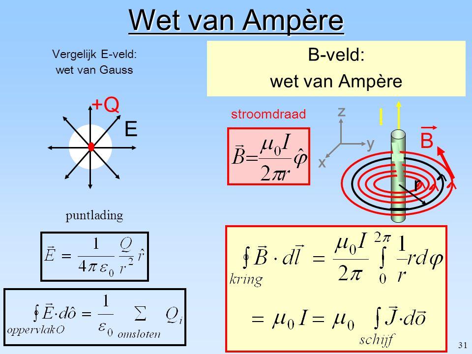 31 Wet van Ampère Vergelijk E-veld: wet van Gauss B-veld: wet van Ampère puntlading E +Q I B stroomdraad z y x r