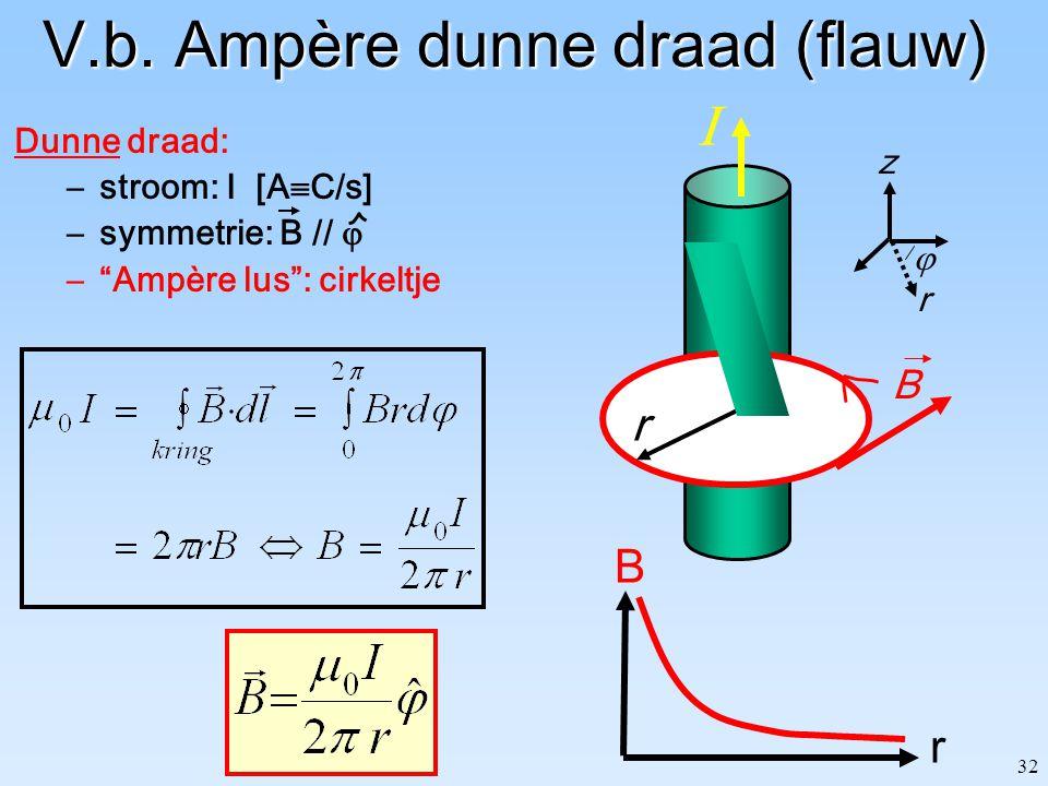 "32 V.b. Ampère dunne draad (flauw) Dunne draad: –stroom: I [A  C/s] –symmetrie: B //  –""Ampère lus"": cirkeltje r B z  r B r "