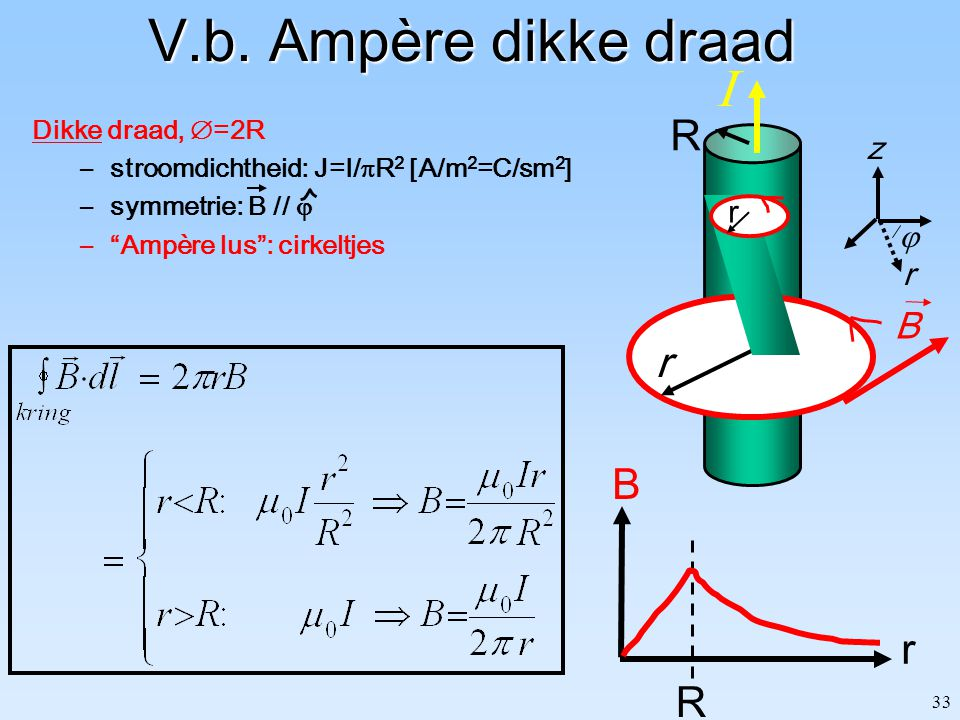 "33 V.b. Ampère dikke draad Dikke draad,  =2R –stroomdichtheid: J=I/  R 2 [A/m 2 =C/sm 2 ] –symmetrie: B //  –""Ampère lus"": cirkeltjes z  r B r  r"
