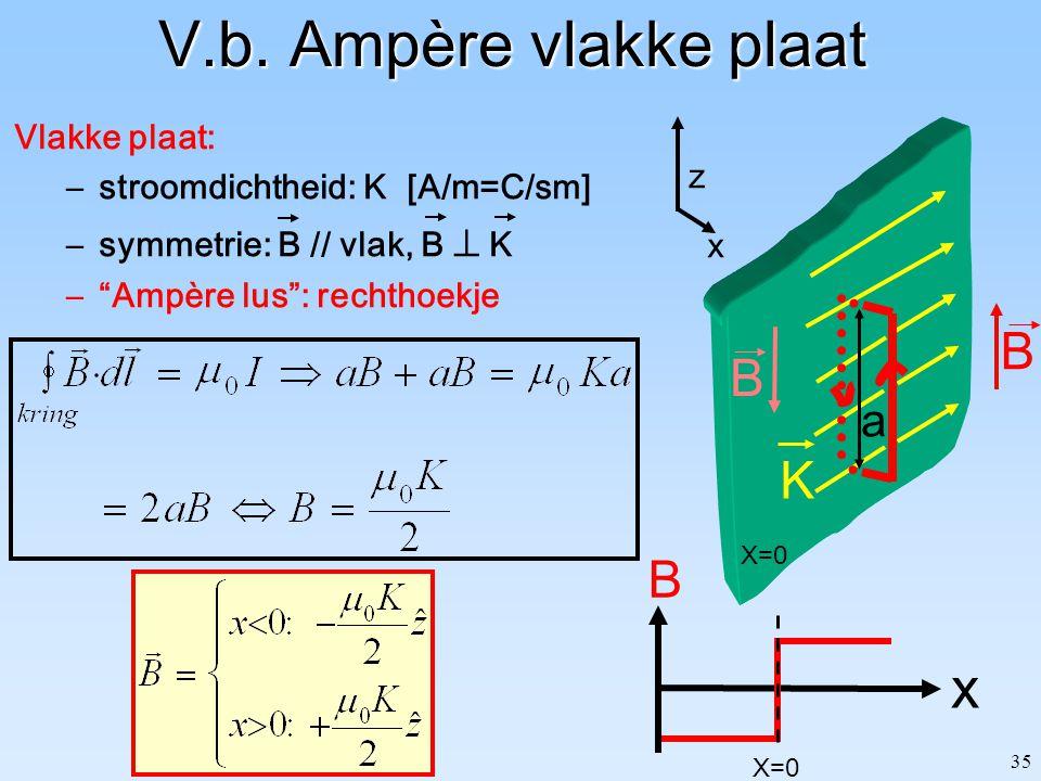 """35 B B K X=0 V.b. Ampère vlakke plaat Vlakke plaat: –stroomdichtheid: K [A/m=C/sm] –symmetrie: B // vlak, B  K –""""Ampère lus"""": rechthoekje a z x x B X"""