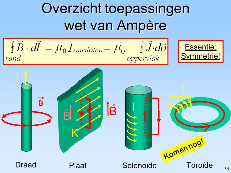 36 Overzicht toepassingen wet van Ampère Plaat K B B Essentie: Symmetrie! Toroïde I Solenoïde I Komen nog! Draad I B