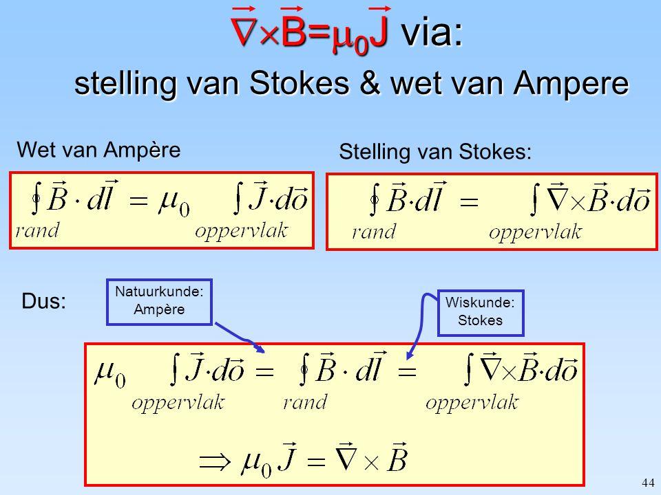 44  B=  0 J via: stelling van Stokes & wet van Ampere è Wet van Ampère Stelling van Stokes: Dus: Wiskunde: Stokes Natuurkunde: Ampère