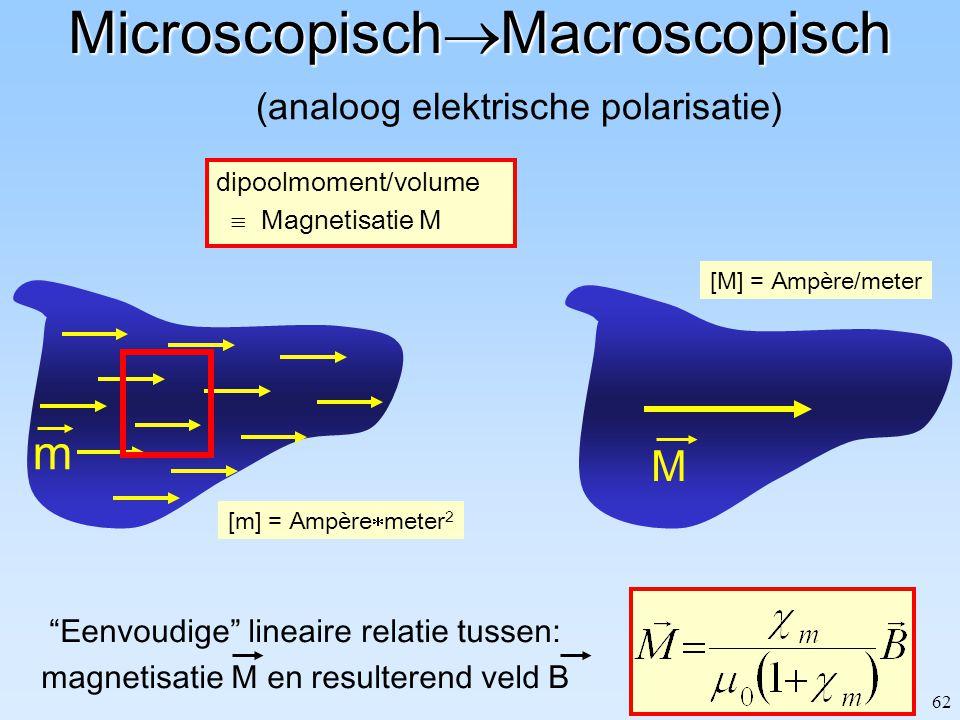 62 Microscopisch  Macroscopisch (analoog elektrische polarisatie) m [m] = Ampère  meter 2 M [M] = Ampère/meter dipoolmoment/volume  Magnetisatie M