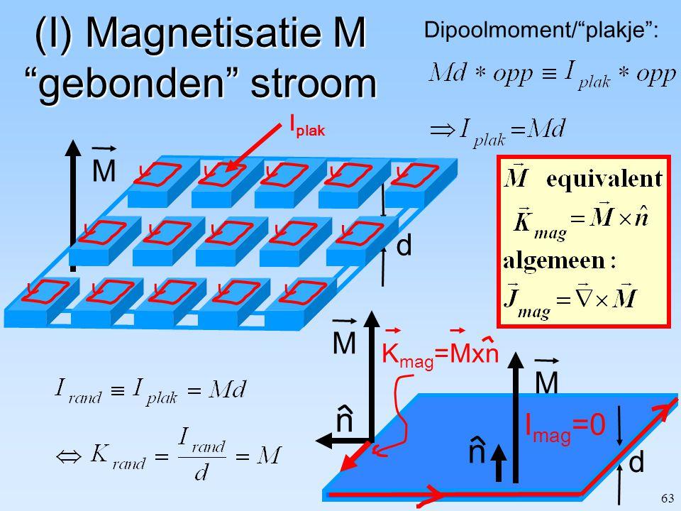 """63 (I) Magnetisatie M """"gebonden"""" stroom d M d M n I mag =0 Dipoolmoment/""""plakje"""": I plak M n K mag =Mxn"""