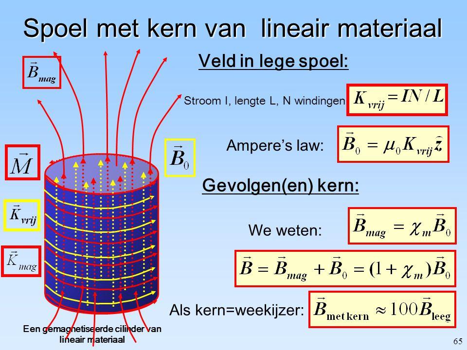 65 Spoel met kern van lineair materiaal Een gemagnetiseerde cilinder van lineair materiaal We weten: Als kern=weekijzer: Gevolgen(en) kern: Stroom I,