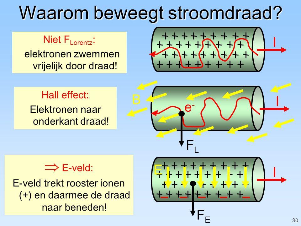 80 Waarom beweegt stroomdraad? Niet F Lorentz : elektronen zwemmen vrijelijk door draad! I  E-veld: E-veld trekt rooster ionen (+) en daarmee de draa