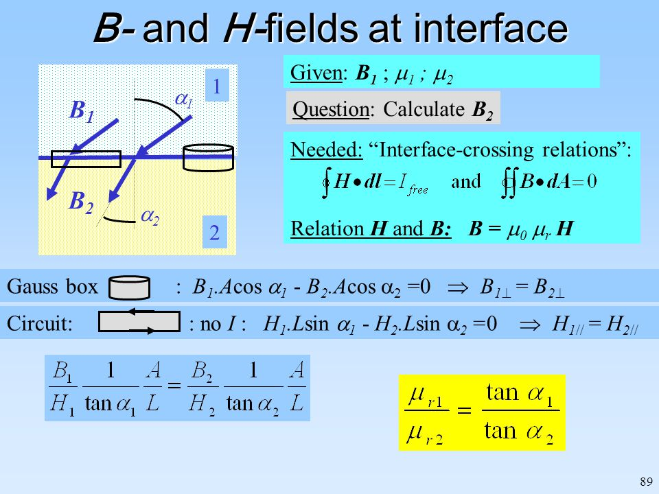 89 B- and H-fields at interface Given: B 1 ;  1 ;  2 Question: Calculate B 2 B1B1 B2B2 11 22 1 2 Gauss box : B 1.Acos  1 - B 2.Acos  2 =0  B