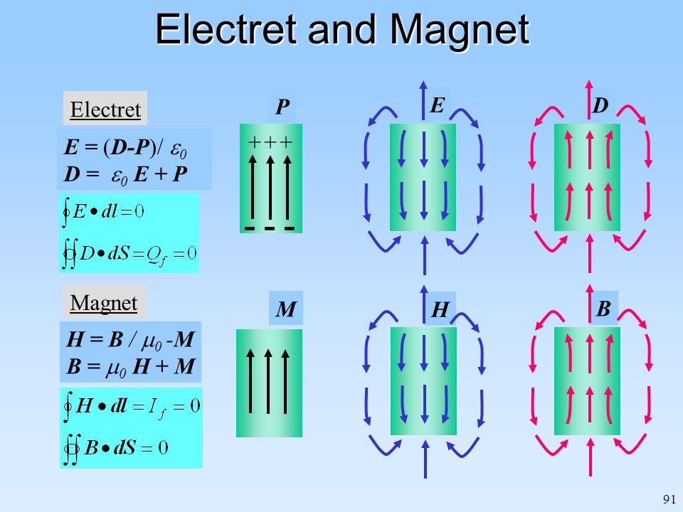 91 Electret and Magnet E D H B Electret P - - - +++ E = (D-P)/  0 D =  0 E + P Magnet M H = B /  0 -M B =  0 H + M