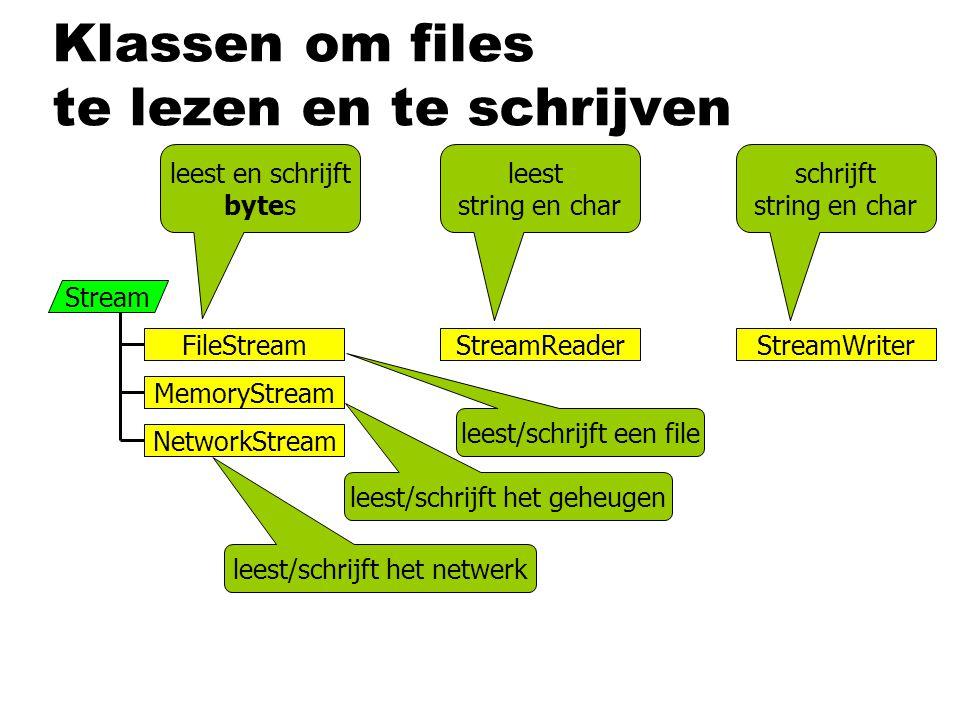 Klassen om files te lezen en te schrijven Stream FileStream MemoryStream NetworkStream StreamWriterStreamReader leest en schrijft bytes leest string en char schrijft string en char leest/schrijft een file leest/schrijft het geheugen leest/schrijft het netwerk