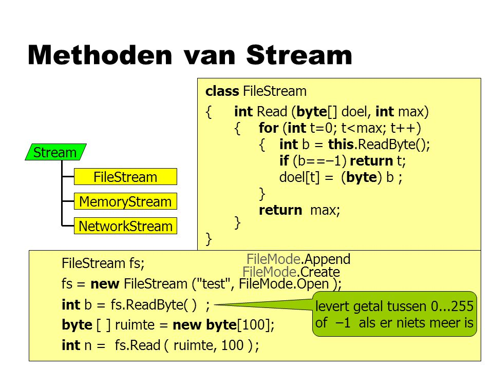 Methoden van Stream Stream FileStream MemoryStream NetworkStream FileStream fs; fs = new FileStream ( test , FileMode.Open ); FileMode.Create FileMode.Append fs.ReadByte( )int b =; levert getal tussen 0...255 of –1 als er niets meer is byte [ ] ruimte = new byte[100]; fs.Read ( ruimte, 100 ) int n =; class FileStream { } int Read (byte[] doel, int max) { } for (int t=0; t<max; t++) { } int b = this.ReadByte(); if (b==–1) return t; doel[t] =b ; (byte) return max;