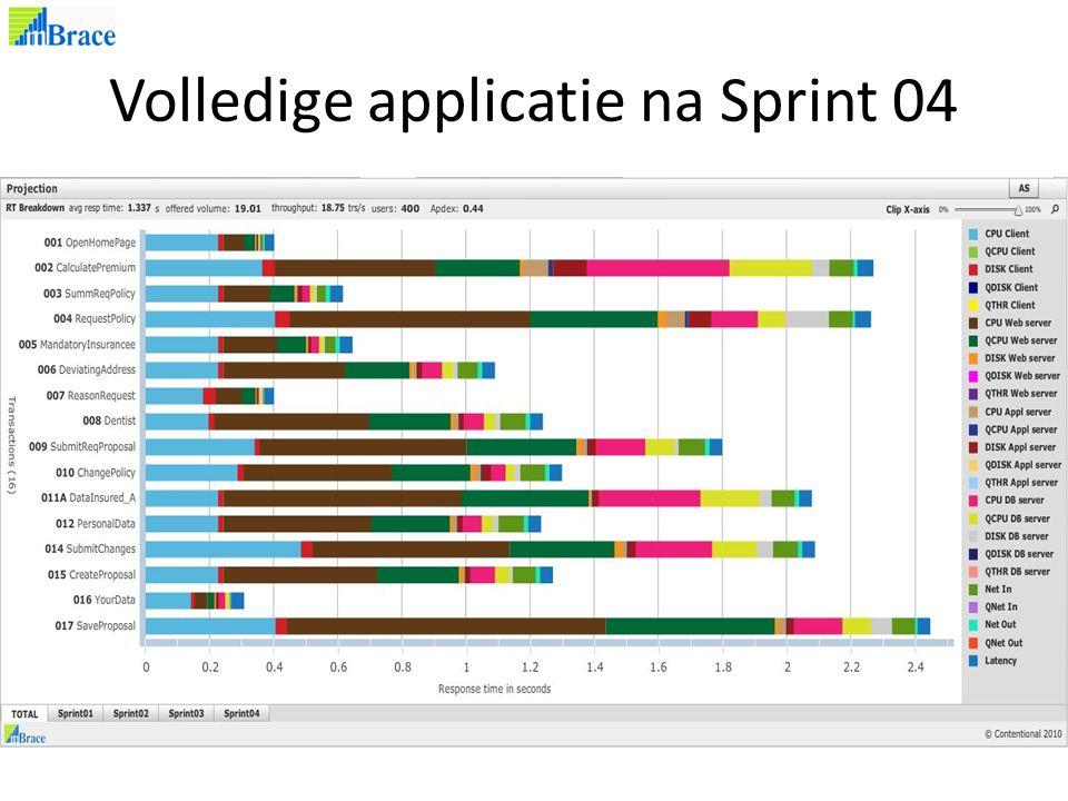 Volledige applicatie na Sprint 04