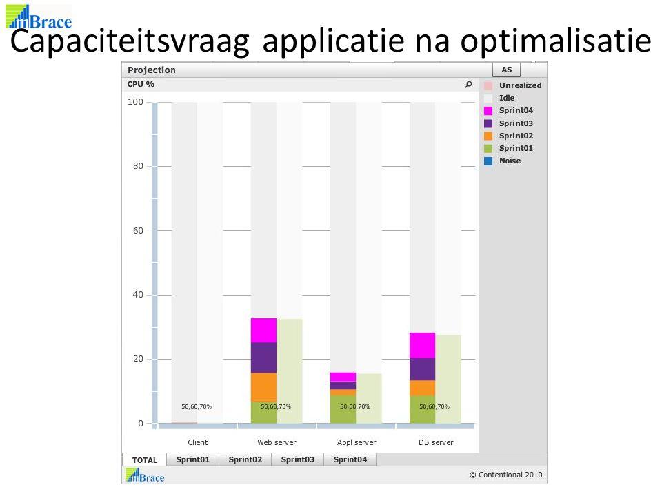 Capaciteitsvraag applicatie na optimalisatie