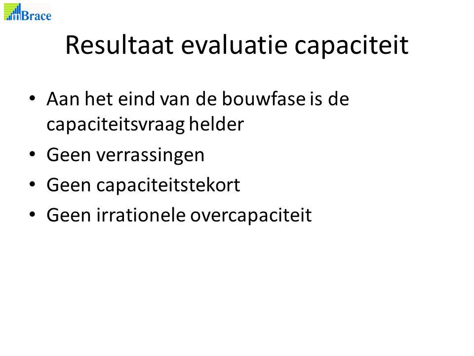 Resultaat evaluatie capaciteit Aan het eind van de bouwfase is de capaciteitsvraag helder Geen verrassingen Geen capaciteitstekort Geen irrationele overcapaciteit