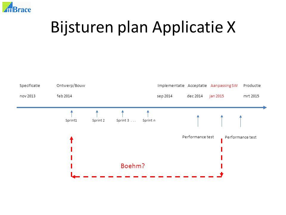 Bijsturen plan Applicatie X Specificatie Ontwerp/Bouw Implementatie Acceptatie Aanpassing SW Productie nov 2013 feb 2014 sep 2014 dec 2014 jan 2015 mrt 2015 Performance test Sprint1 Sprint 2 Sprint 3...