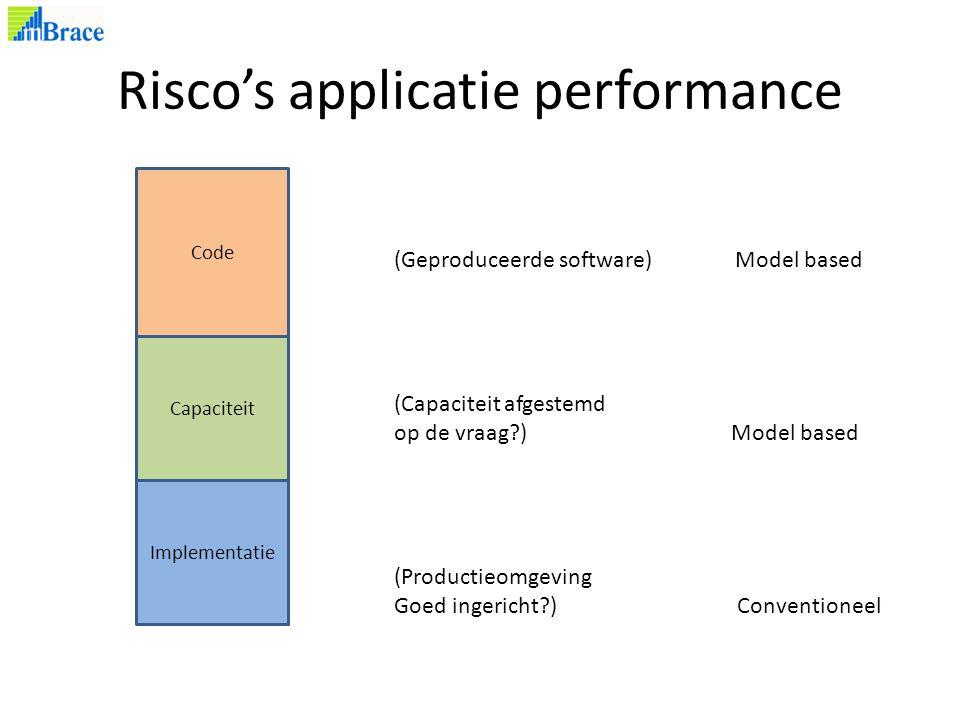 Risco's applicatie performance Implementatie Code Capaciteit (Geproduceerde software) Model based (Capaciteit afgestemd op de vraag ) Model based (Productieomgeving Goed ingericht ) Conventioneel