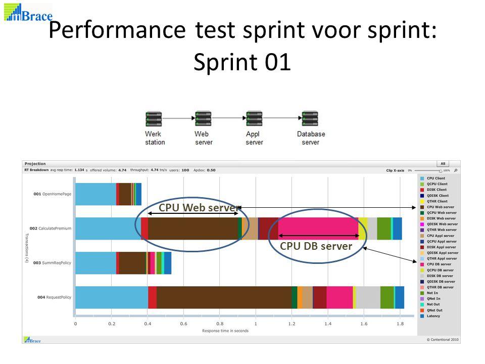 Performance test sprint voor sprint: Sprint 01 CPU Web server CPU DB server