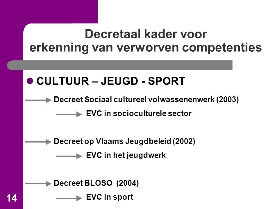 14 Decretaal kader voor erkenning van verworven competenties CULTUUR – JEUGD - SPORT Decreet Sociaal cultureel volwassenenwerk (2003) EVC in socioculturele sector Decreet op Vlaams Jeugdbeleid (2002) EVC in het jeugdwerk Decreet BLOSO (2004) EVC in sport