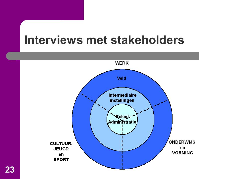 23 Interviews met stakeholders