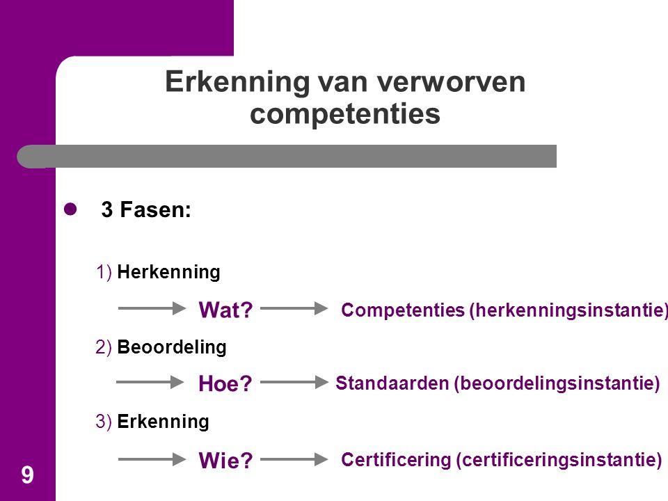 9 Erkenning van verworven competenties 3 Fasen: 1) Herkenning 2) Beoordeling 3) Erkenning Wat.