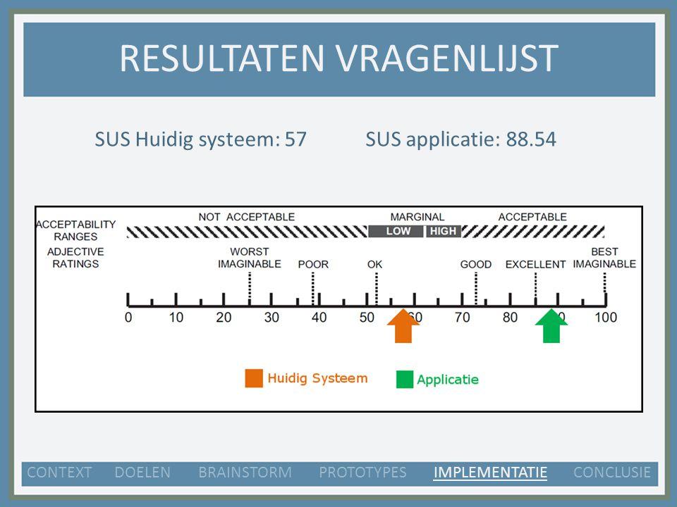 RESULTATEN VRAGENLIJST SUS Huidig systeem: 57SUS applicatie: 88.54 CONTEXT DOELEN BRAINSTORM PROTOTYPES IMPLEMENTATIE CONCLUSIE