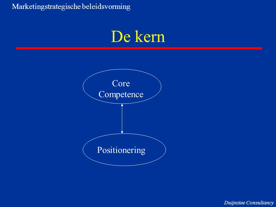 De kern Core Competence Positionering Marketingstrategische beleidsvorming Duijnstee Consultancy