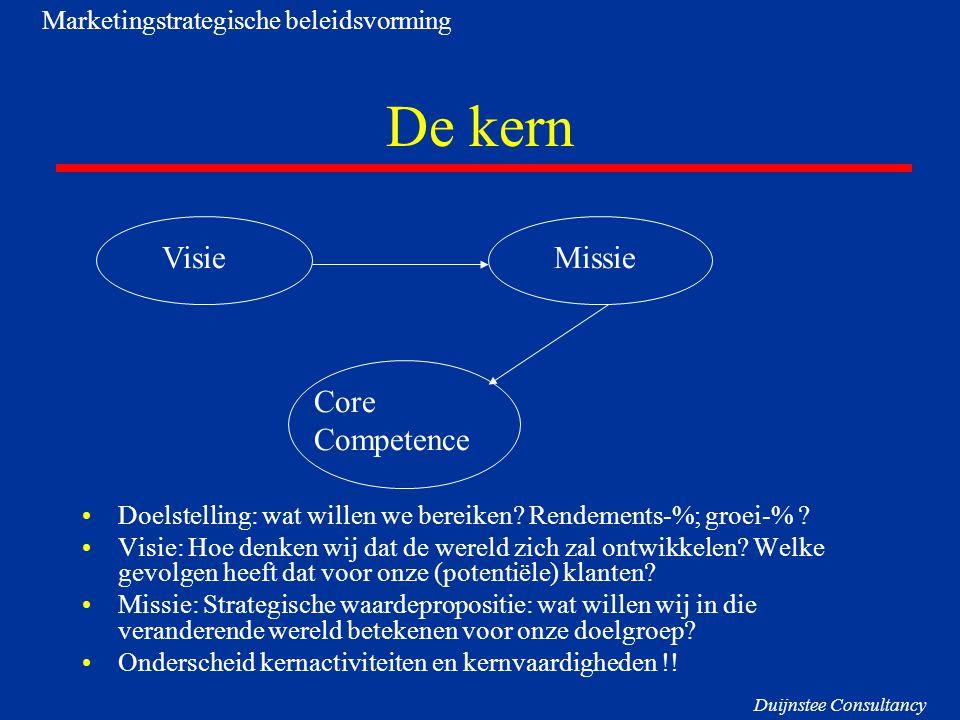 De kern VisieMissie Core Competence Trends Positionering Marketingstrategische beleidsvorming Duijnstee Consultancy
