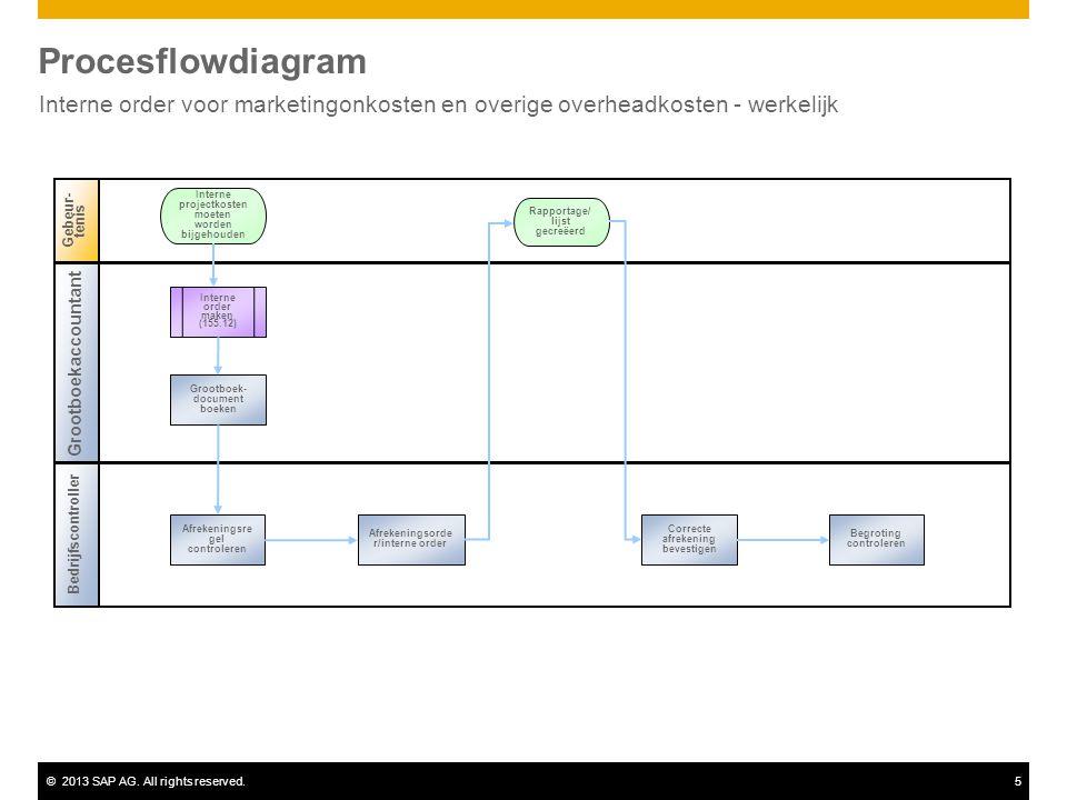©2013 SAP AG. All rights reserved.5 Procesflowdiagram Interne order voor marketingonkosten en overige overheadkosten - werkelijk Grootboekaccountant G