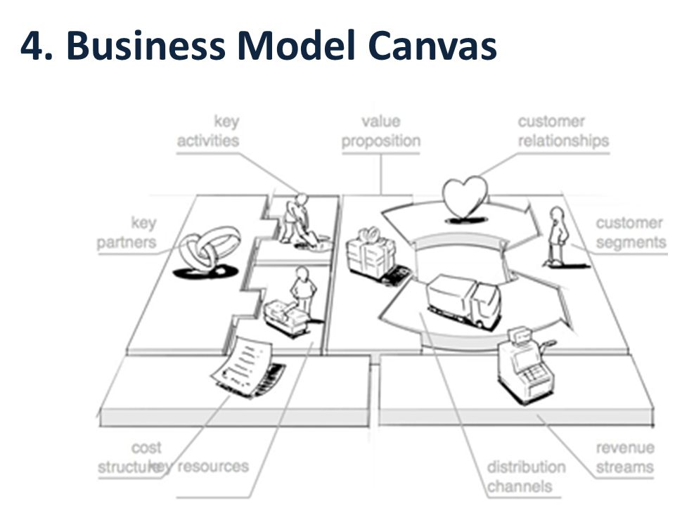 4. Business Model Canvas