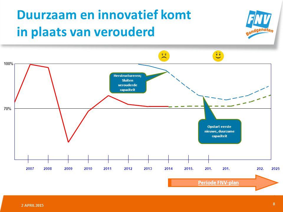 8 2 APRIL 2015 Duurzaam en innovatief komt in plaats van verouderd 2007 2008 2009 2010 2011 2012 2013 2014 2015.