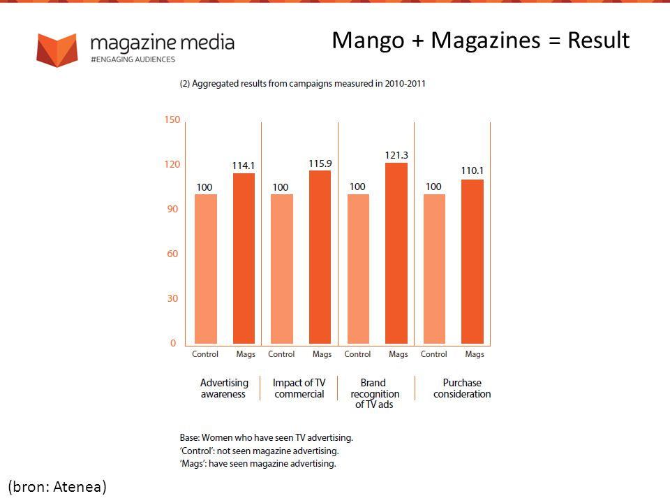 Mango + Magazines = Result (bron: Atenea)
