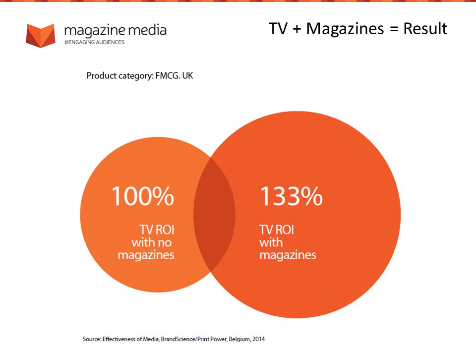 TV + Magazines = Result