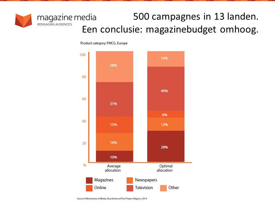 500 campagnes in 13 landen. Een conclusie: magazinebudget omhoog.