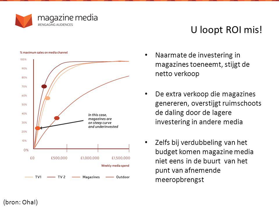 U loopt ROI mis! Naarmate de investering in magazines toeneemt, stijgt de netto verkoop De extra verkoop die magazines genereren, overstijgt ruimschoo