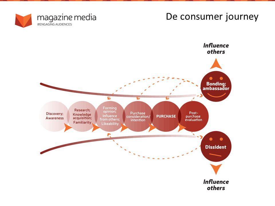 De consumer journey