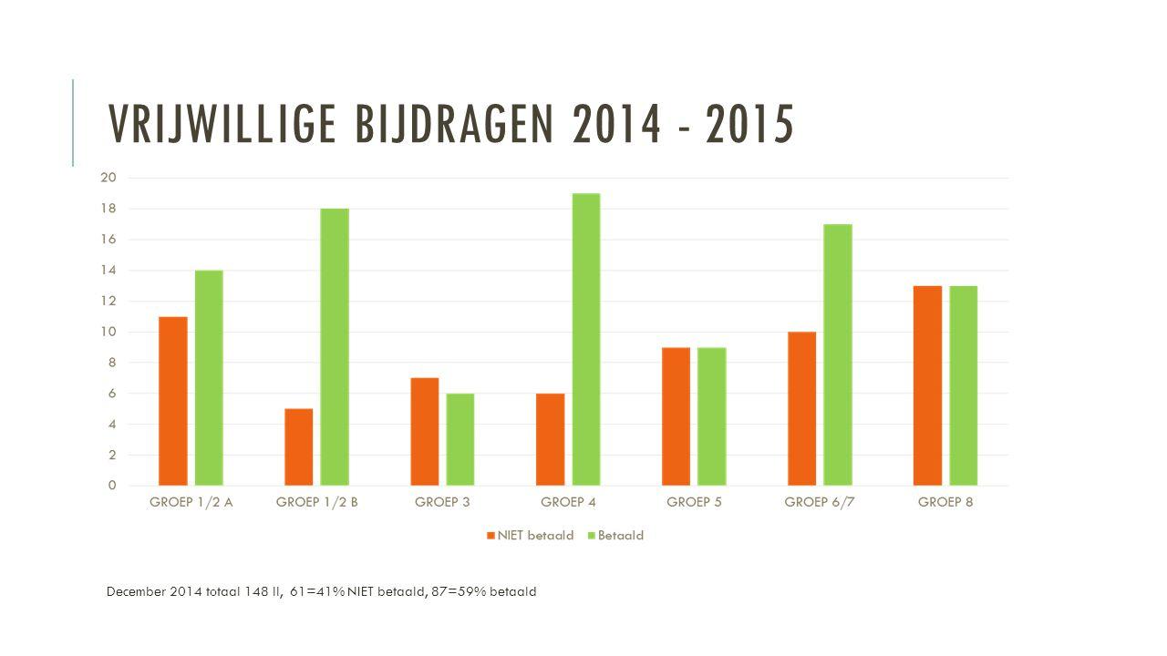 VRIJWILLIGE BIJDRAGEN 2014 - 2015 December 2014 totaal 148 ll, 61=41% NIET betaald, 87=59% betaald