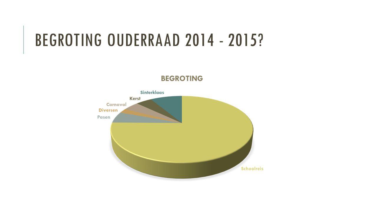 BEGROTING OUDERRAAD 2014 - 2015?